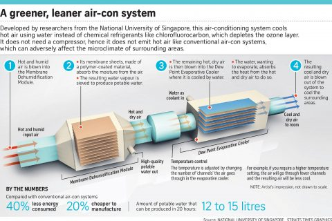 Water Based Air Conditioning Technology