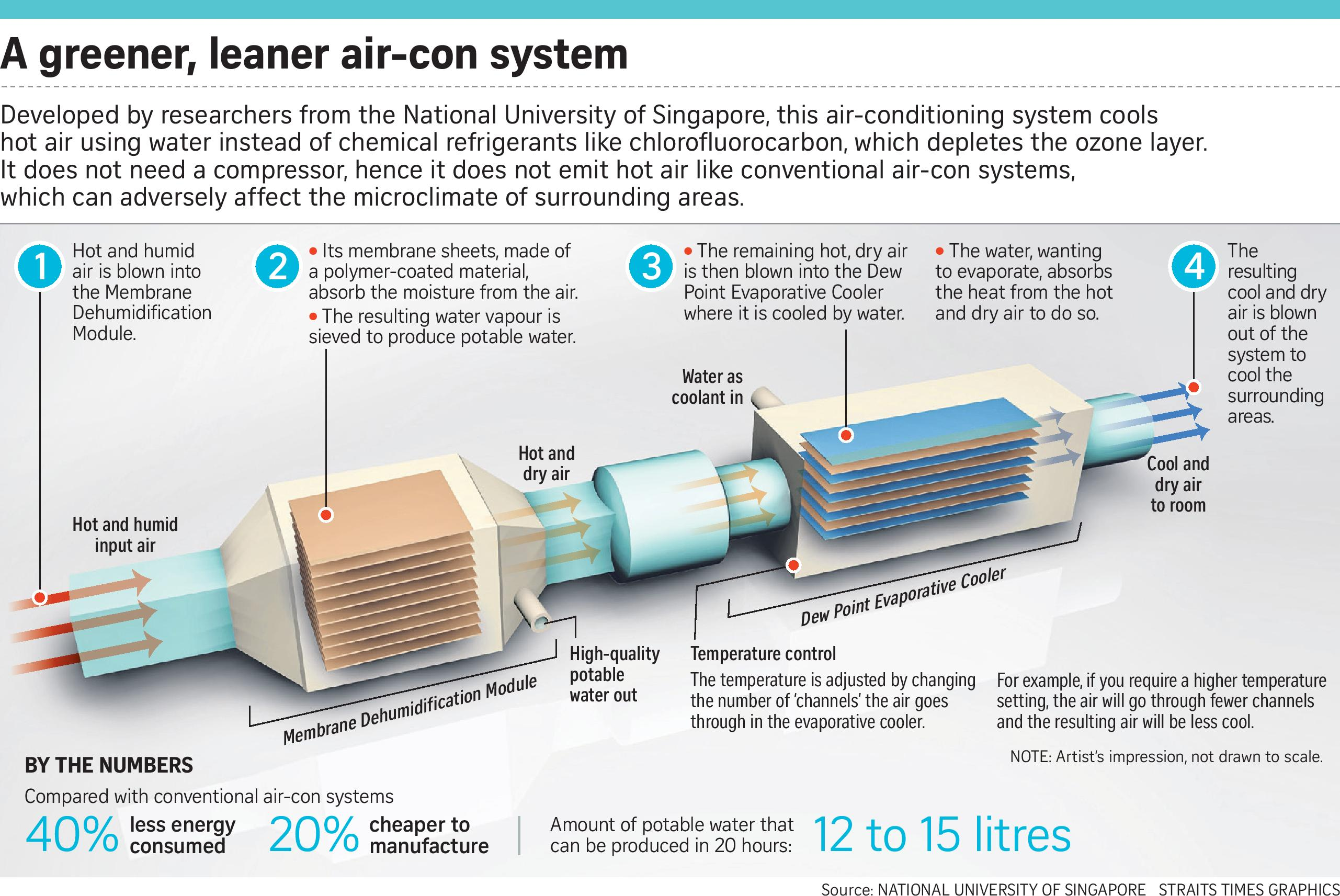 water based air conditioning technology - ac repair fort myers, fl