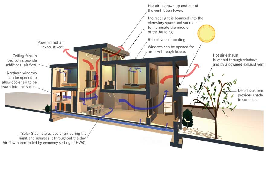 Natural Building Air Conditioning